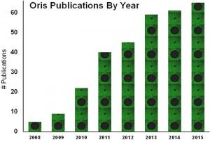Oris Publications
