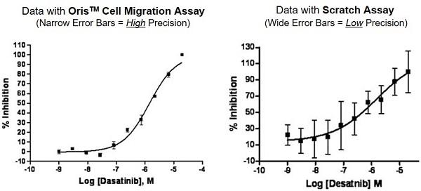 Oris™ Cell Migration Assay | Platypus Technologies